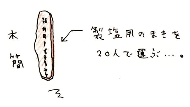 古代における松島湾の塩づくり